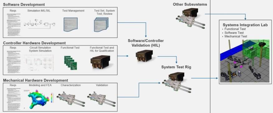 "Systems Engineering Design Methodology; the ""Design V"""