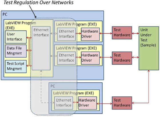 stryker new software architecture